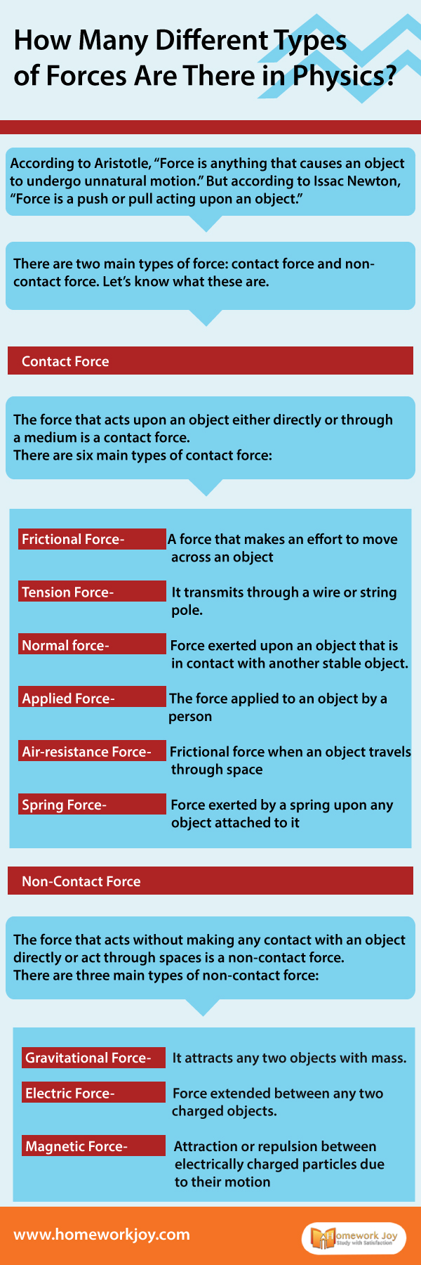 How Many Different Types of Forces Are There in Physics