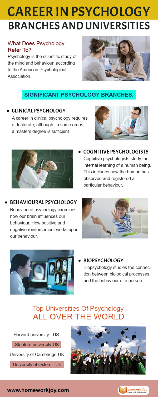 Career-In-Psychology--Branches-And-Universities
